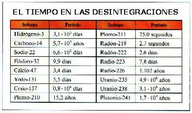 tabla tiempo desintegracion