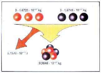 energia de un atomo