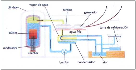 Usos De La Energia Nuclear Aplicaciones Y Beneficios
