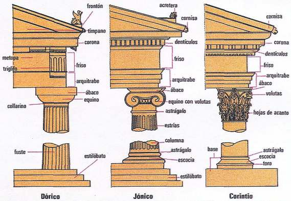 ordenes arquitectonicos en grecia antigua