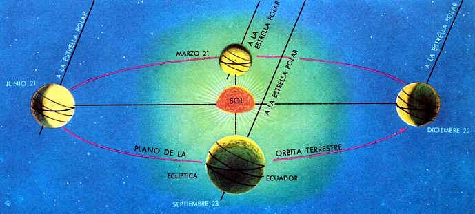 estaciones del planeta tierra