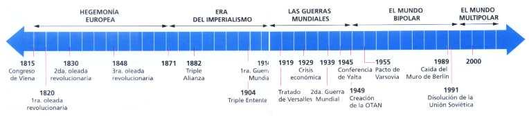 El sistema politico mundial