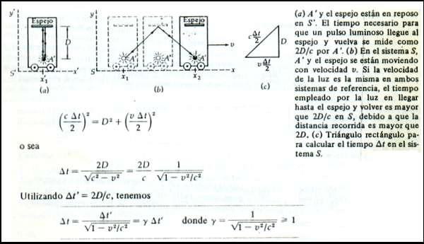 La Teoría Relatividad Especial