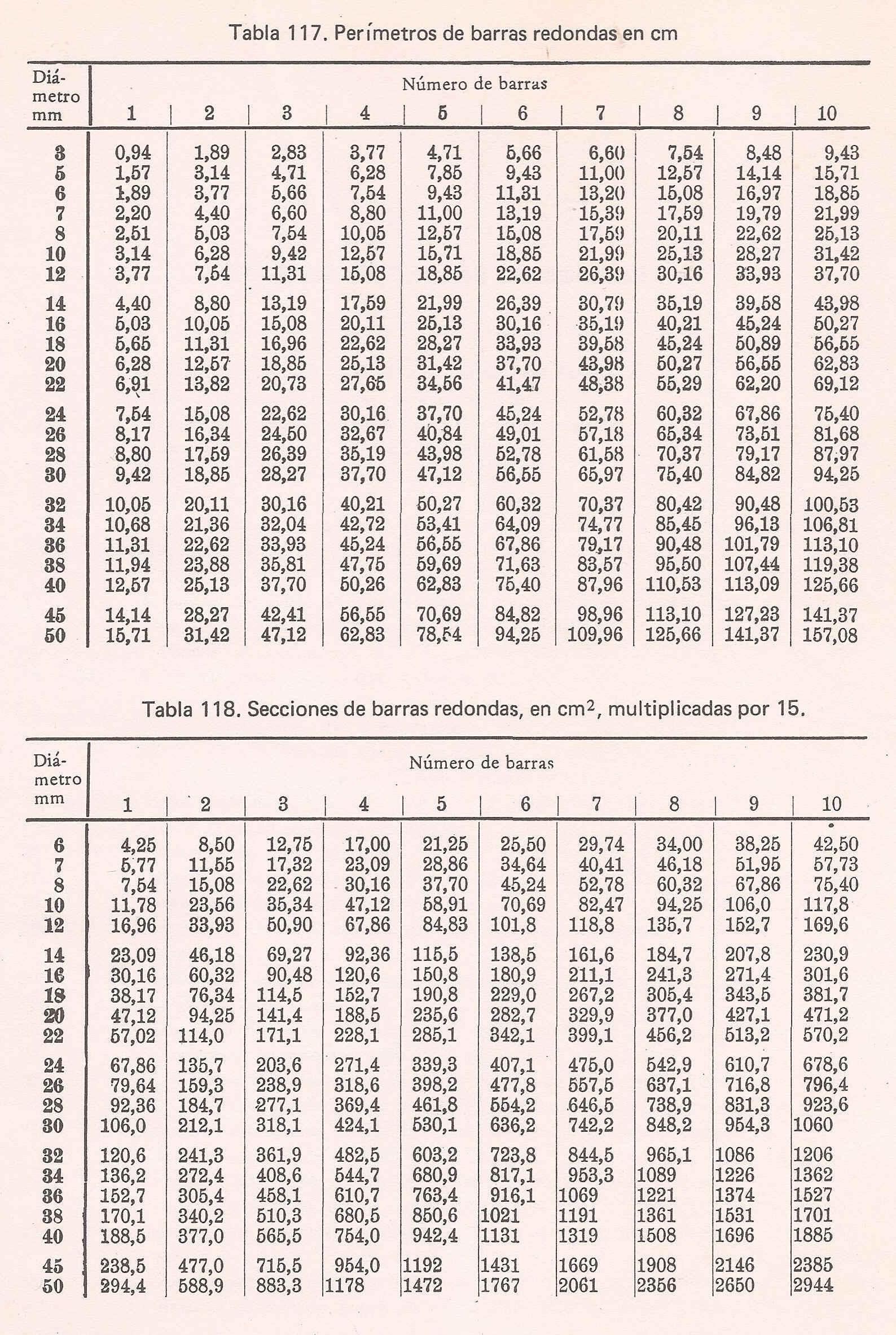 tabla de areas de hierros barras redonda