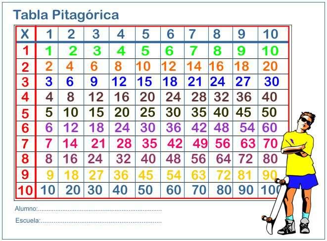 Tabla Pitagorica para multiplicar