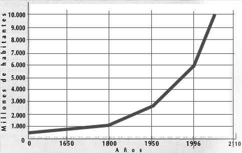 poblacion mundial crecimiento