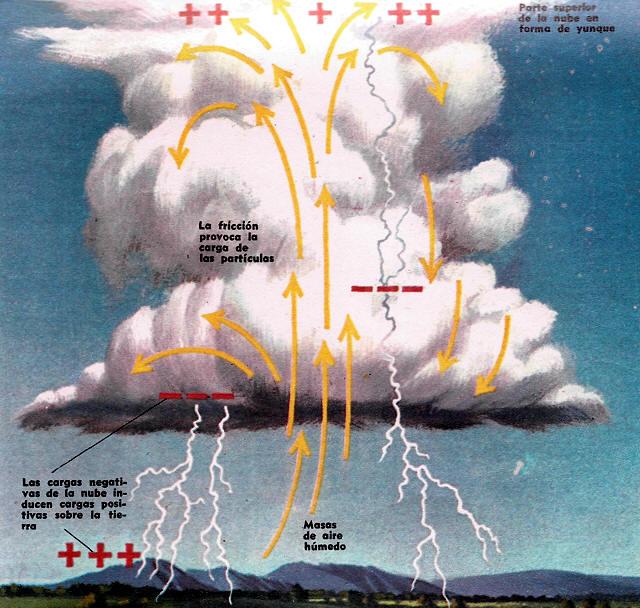 explicacion grafica de una tormenta