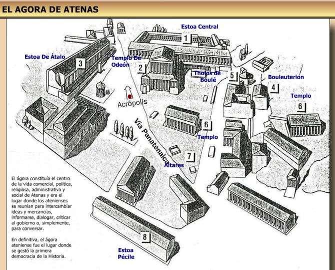 Vista Esquematica del Acrópolis de Atenas