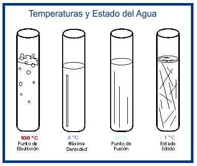 agua y densidad, temperatura