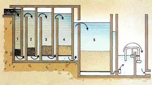 esquema sistema de potabilizacion de agua