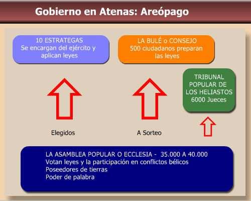 areopago, el gobierno en atenas