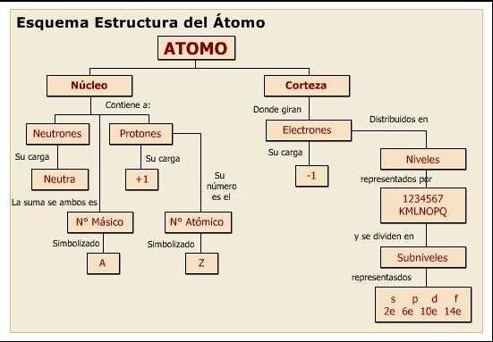 tabla estructura del atomo
