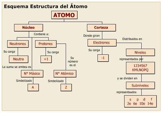 cuadro del atomo