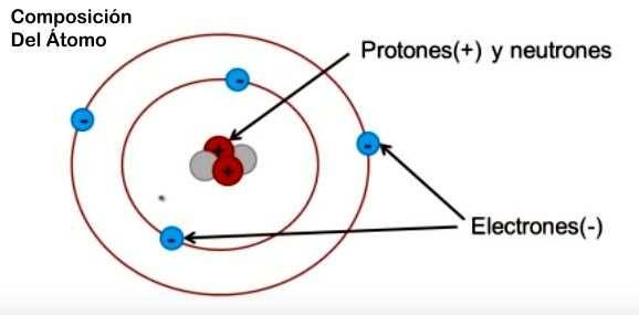 composicion del atomo: protones, neutrones, electrones