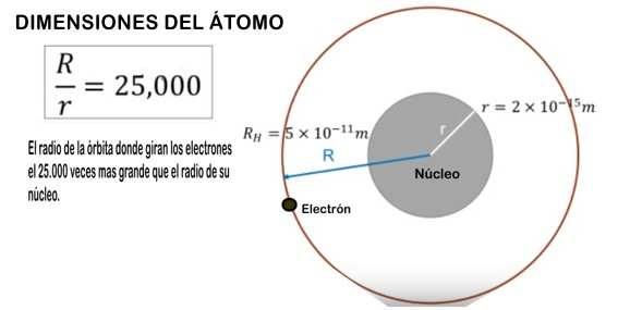 ESQUEMA medidas del atomo