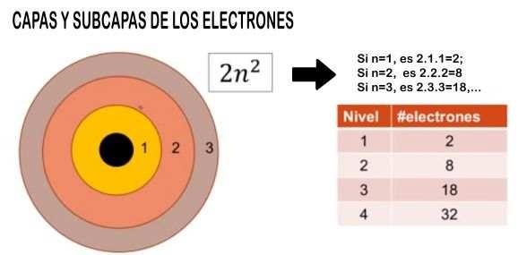 niveles de energia de los electrones