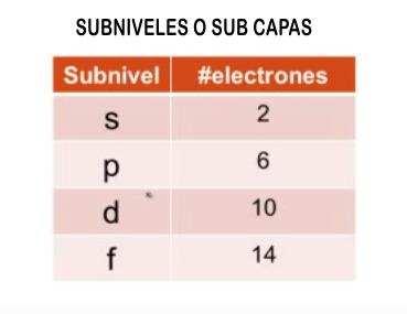 tabla de subniveles de energia atomica
