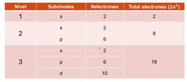 tabla de capas y subcapas de los atomo