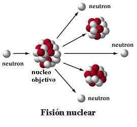 fision del atomo