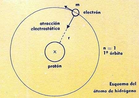 esquema radio del hidrogeno