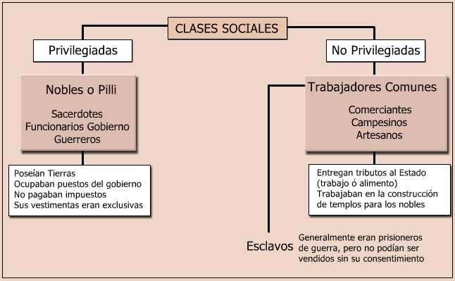 cuadro clases sociales de los aztecas