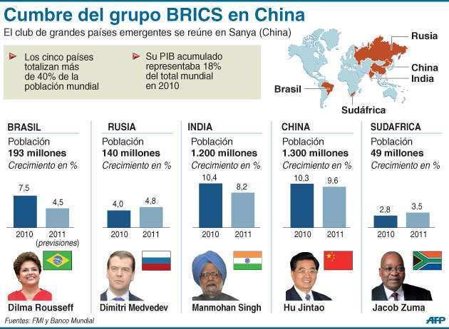 grupo de paises BRICS Y sus presidentes