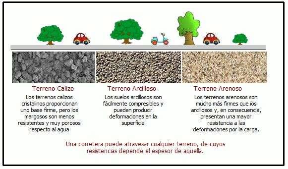 Construccion de carreteras t cnicas compactaci n y materiales for Materiales que componen el suelo