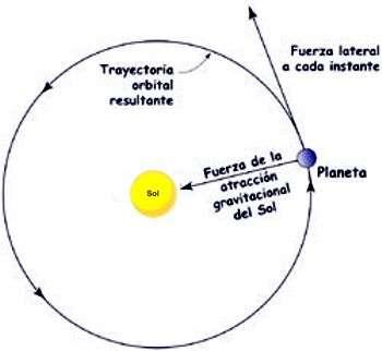 Esquema Sistema Tierra-Sol