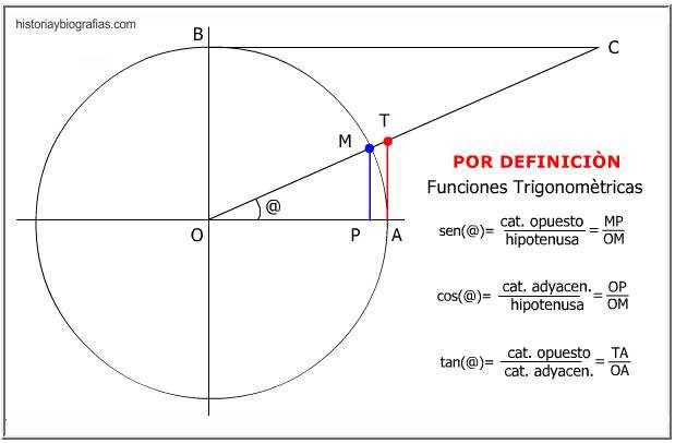 El Circulo Trigonometrico-Funciones Trigonometricas-Explicacion Sencilla –  BIOGRAFÍAS e HISTORIA UNIVERSAL,ARGENTINA y de la CIENCIA