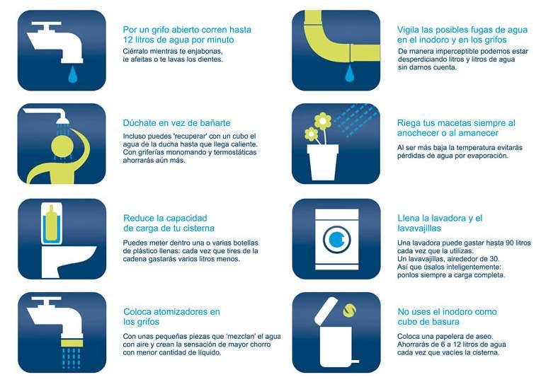 tabla con consejos para el ahorro de agua potable