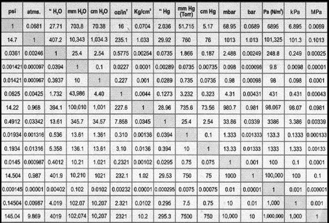 conversion de unidades de presion