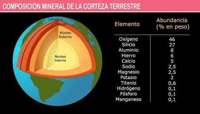 esquema de la composicion mineral de la corteza terrestre
