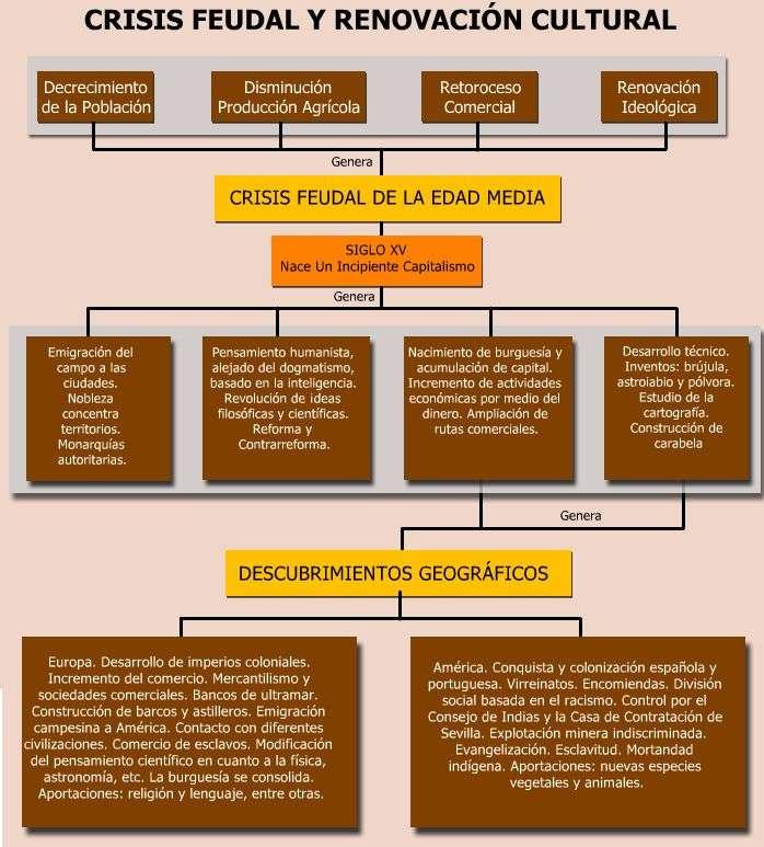 cuadro crisis feudal
