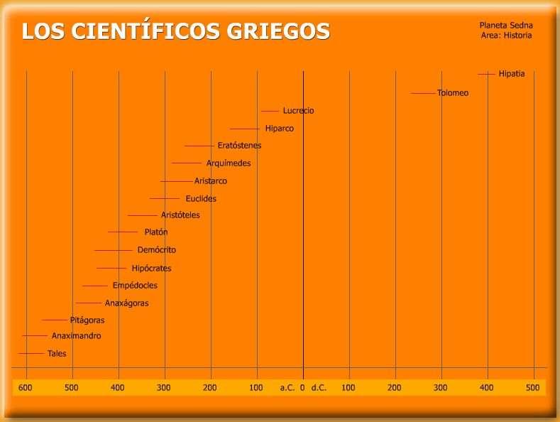 Cientificos Griegos La Ciencia en Grecia