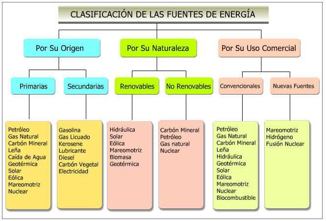 cuadro clasificacion de las fuentes  de energía