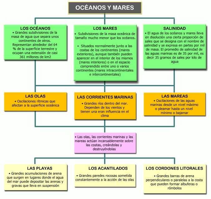 cuadro sinoptico mares oceanos