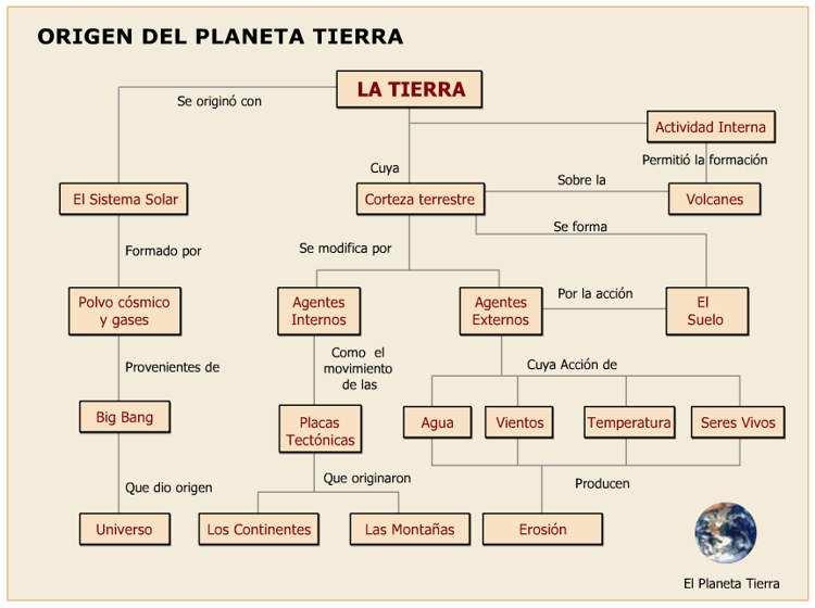 cuadro origen del planeta