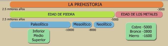 cuadro de la etapas de la prehistoria: edad de piedra y de los metales