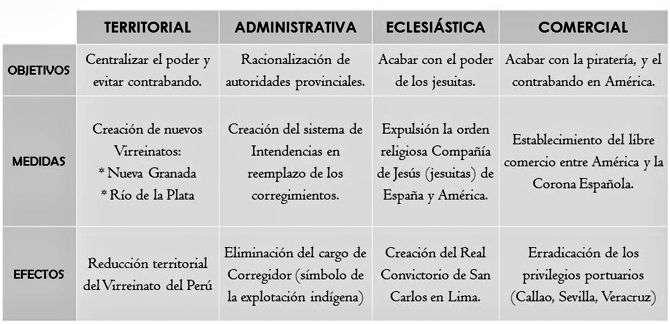 Las reformas en el sistema del comercio by Saul Arrieta Rodriguez
