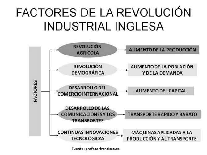 cuadro sintesis revolucion industrial