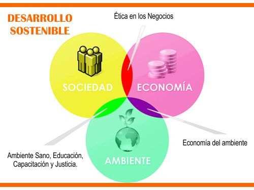 Desarrollo Sustentable o Sostenible:Concepto, Objetivos y Ejemplo
