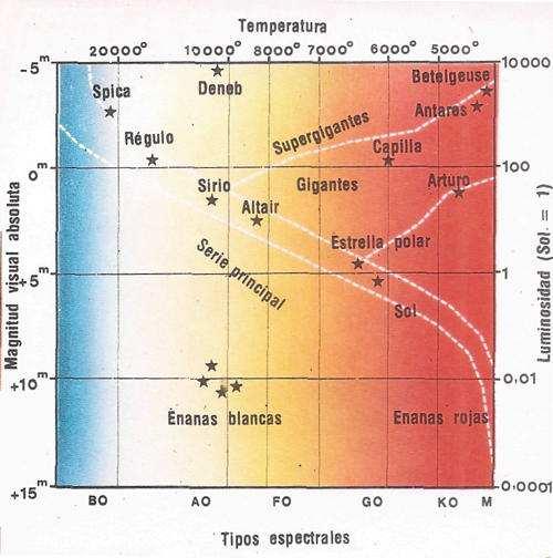 diagram estelar de rousell