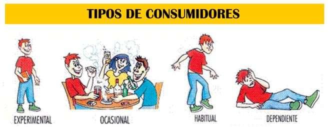 Predisposicin A Las Adicciones Consumo De Drogas