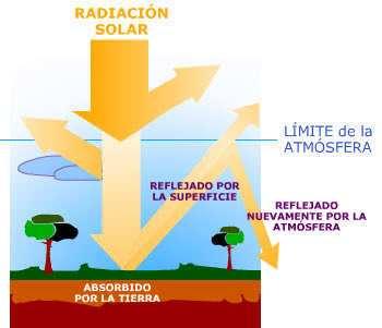 diagrama efecto invernadero