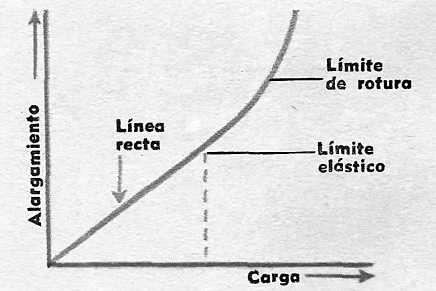 curva de elasticidad