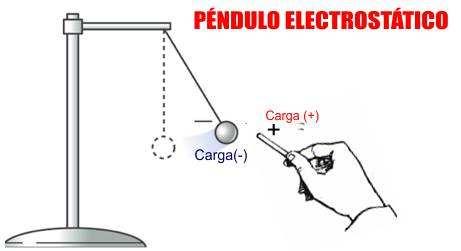 pendulo electrostático