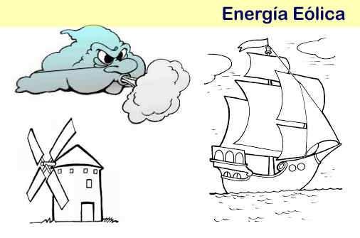 Colorear Energia Eolico Dibujo De Viento Wwwimagenesmycom