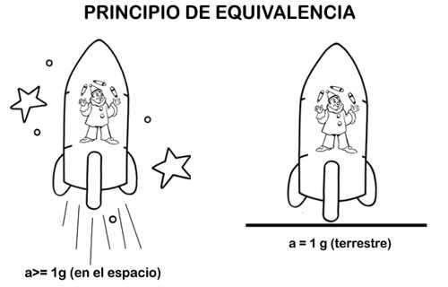 principi de equivalencia