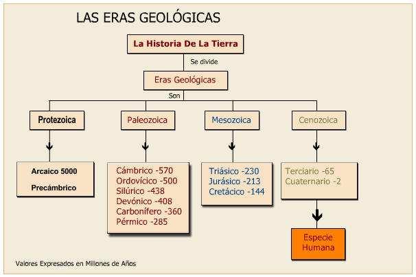 cuadro de las eras geológicas
