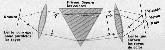 Esquema Básico de Espectrógrafo
